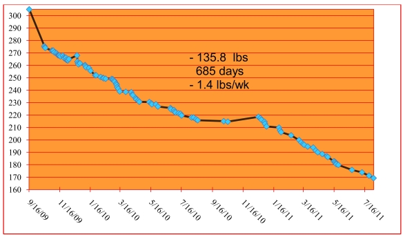 weight loss through august 2, 2011